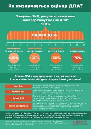 Основні терміни зовнішнього незалежного оцінювання в інфографіці